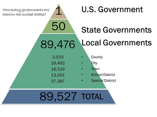 federalism federal government of the united This lesson focuses on the debates among the us founders surrounding the  distribution of power between states and the federal government students learn .